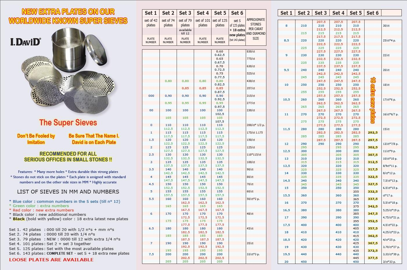 Sieve Sizes Chart Cried Onlineassistant Co